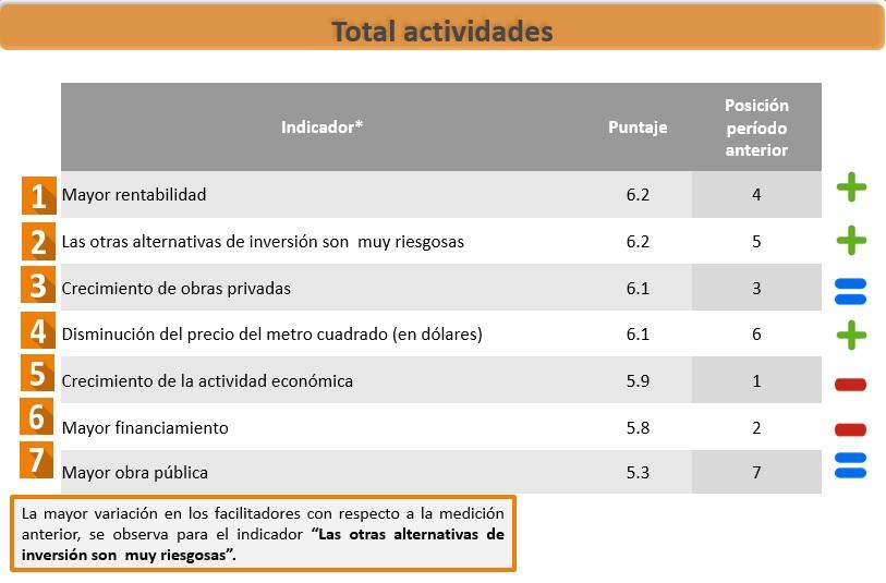 Grafico EOC 3