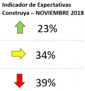 INDICADOR DE EXPECTATIVAS CONSTRUYA