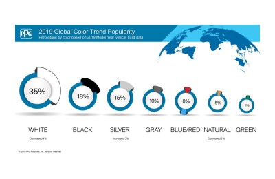 2019_Global_Color_Trend_Popularity